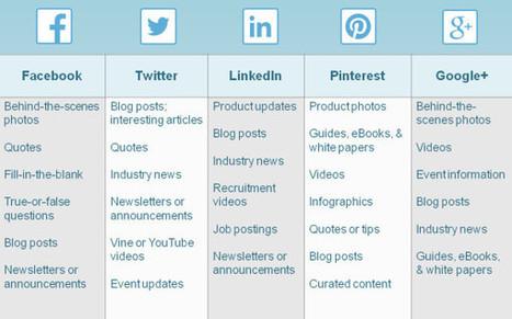 How to Create a Social Media Posting Schedule | Constant Contact Blogs | Hacia el Protocolo 2.0 | Scoop.it