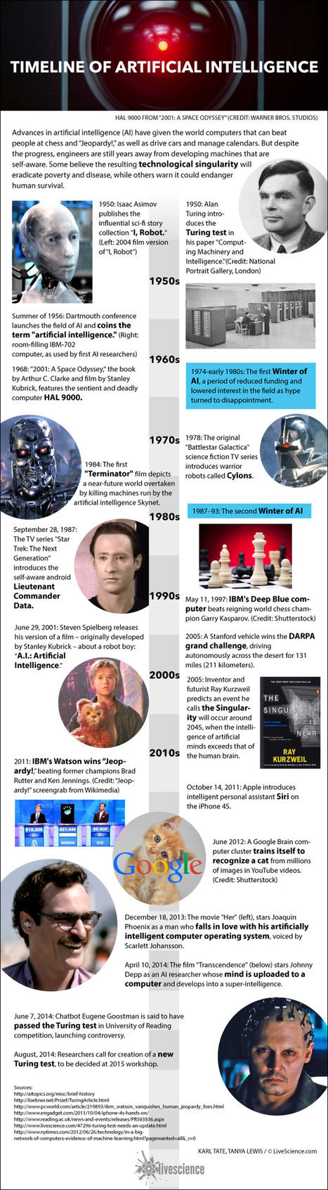History of A.I.: Artificial Intelligence (Infographic) | Managing the Transition | Scoop.it