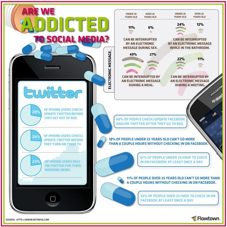 Social-Media-Addiction.png (980x980 pixels) | The 21st Century | Scoop.it