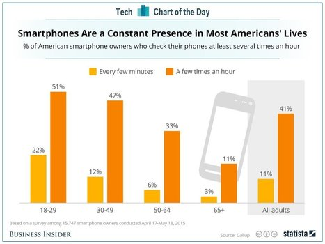 One chart shows smartphones are doing what TVs and radios did in the past | Entrepreneurship, Innovation | Scoop.it