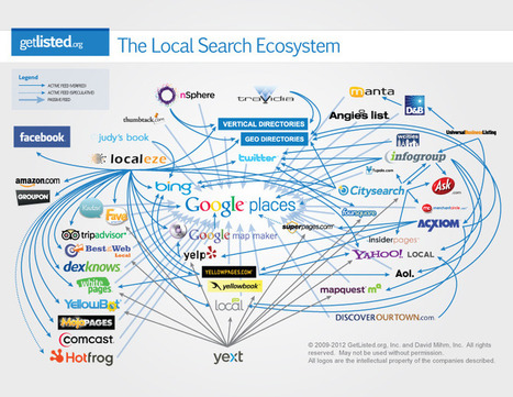 The Local Search Ecosystem in 2012 | Mihmorandum | Local Search Marketing Ideas | Scoop.it
