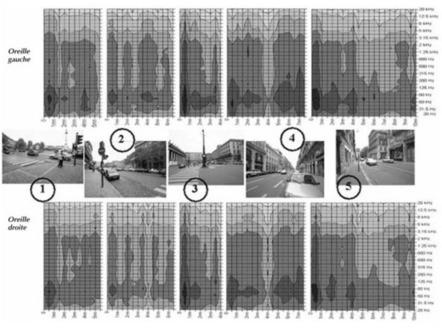 Le paysage sonore de la rue comme élément d'identité urbaine - Cairn.info | DESARTSONNANTS - CRÉATION SONORE ET ENVIRONNEMENT - ENVIRONMENTAL SOUND ART - PAYSAGES ET ECOLOGIE SONORE | Scoop.it