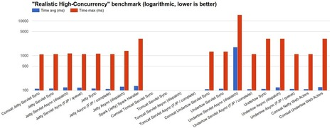 Benchmarking High-Concurrency HTTP Servers on the JVM | Software languages and frameworks | Scoop.it