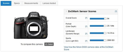 DxOMark Camera Sensor Benchmark Explained | Photography Gear News | Scoop.it