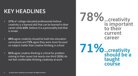Creativity in education: Why it matters | Marketing Education | Scoop.it