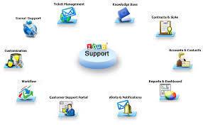Help Desk Customer Service Software | Software | Scoop.it