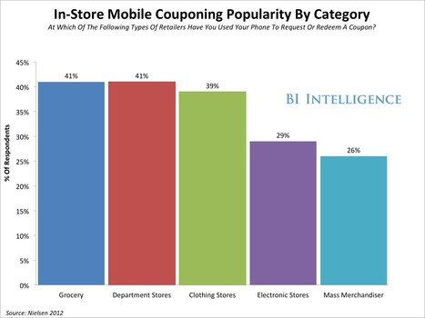 Smartphone Coupons Are Going Mainstream, Driving Dollars And Foot Traffic To Bricks-And-Mortar Retailers | Digital & eCommerce | Scoop.it