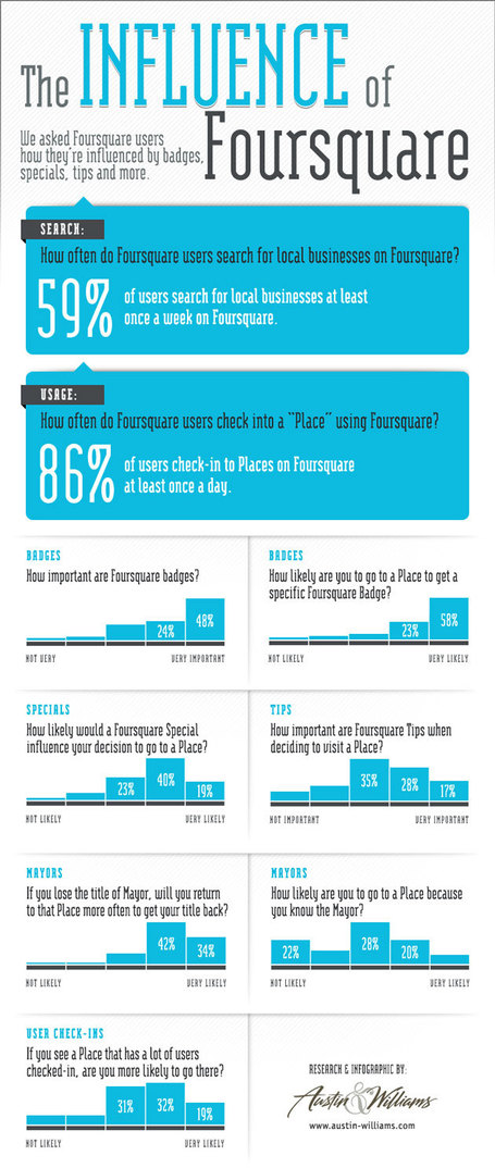 The Curious Brain » The Influence of Foursquare | Infographics | Scoop.it