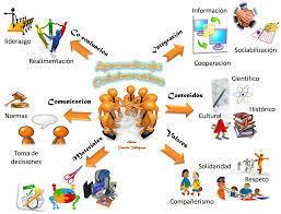 Aprendizaje colaborativo - REDES DE CONOCIMIENTO UNAD   HERRAMIENTAS NECESARIAS PARA EL EXITO EN LA CATEDRA UNADISTA   Scoop.it
