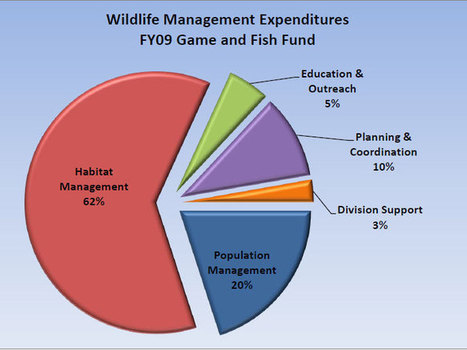 Hunting License Revenue: Minnesota DNR | Aspect 2-What hunting brings to wildlife management. | Scoop.it