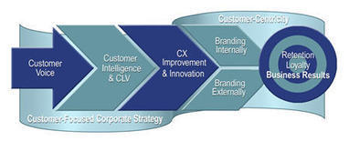 Customer Experience Innovation Creates Mutual Value | CustomerThink | Customer Service | Scoop.it