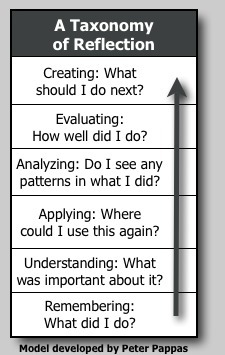 A Taxonomy of Reflection: A Model for Critical Thinking | Blended Learners | Scoop.it