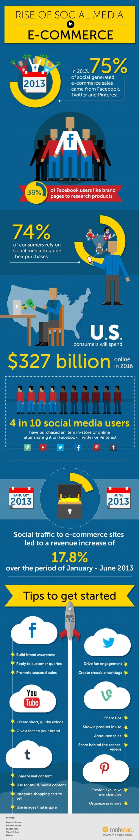 Rise of Social Media in Ecommerce [INFOGRAPHIC] | MarketingHits | Scoop.it