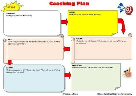 Why Coaching Works | All About Coaching | Scoop.it