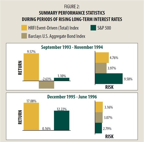 The Event-Driven Asset Class in a Rising Rate Environment | stock market | Scoop.it