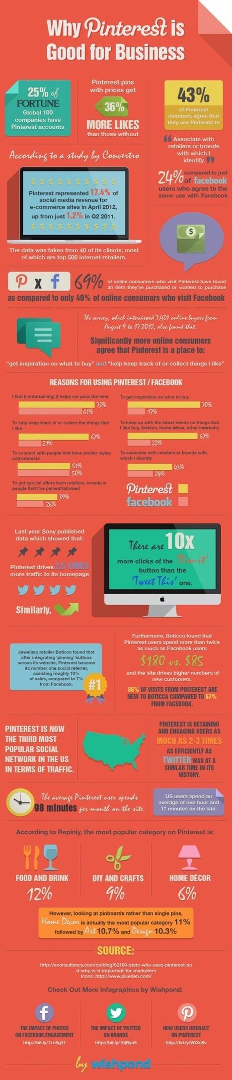 Pourquoi Pinterest est-il Recommandé aux Entreprises? | Emarketinglicious | MediaBrandsTrends | Scoop.it
