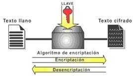 Criptografía en Sistemas Informáticos   Servicios IT Empresas   Scoop.it