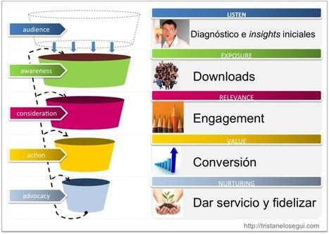 Las claves del éxito en mobile marketing | Ultimate Tech-News | Scoop.it