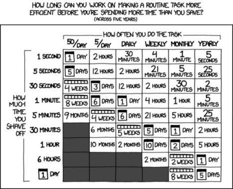 xkcd: Is It Worth the Time? | Human Condition | Scoop.it