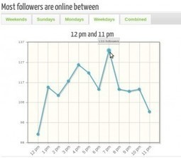 Twitter Tools, increase your audience and Twitter influence. | social media marketing | Scoop.it
