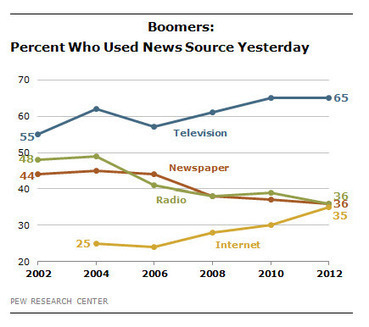 Pew surveys of audience habits suggest perilous future for news | Poynter. | News on News | Scoop.it