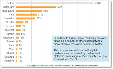 How Do Digital Marketers Engage On Twitter? - Jeffbullas's Blog | social media impact on digital marketing | Scoop.it