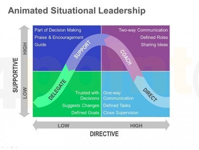 4 Ways to Increase Employee Retention Through Situational Leadership   Innovation   Scoop.it
