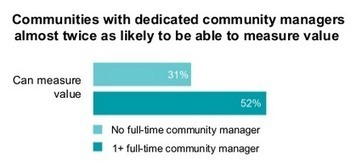 Bringing community management to the boardroom | Community Management | Scoop.it