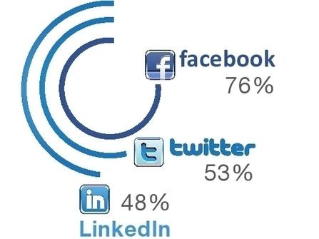 Bien utiliser les réseaux sociaux pour trouver un emploi | Time to Learn | Scoop.it