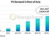 EnergyTrend: Asia-Pacific will lead global PV recovery - PV-Tech | CleanAir Transport Solutions Pte Limited | Scoop.it
