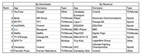 Top 10 des app de streaming les plus téléchargées : SFR TV, B.tv et ... - Univers Freebox (Communiqué de presse) | Digital content services news (from France) | Scoop.it