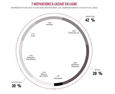 Les 7 motivations à l'achat en ligne selon Aol | Digital Marketing | Scoop.it