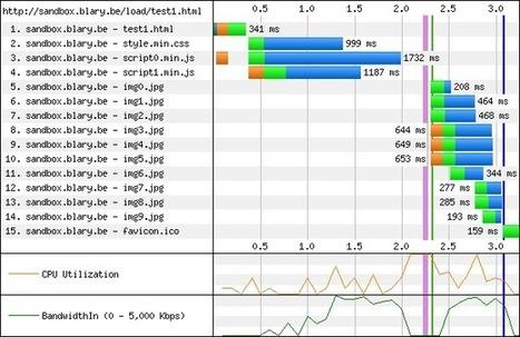 Analyse : Différentes façons d'intégrer un script Javascript | Lectures web | Scoop.it