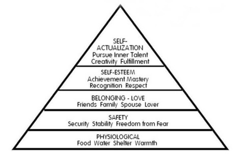 Maslow's Hierarchy of Needs - Simply Psychology | VIM | Scoop.it