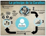 Le principe de la curation en une infographie | transition digitale : RSE, community manager, collaboration | Scoop.it