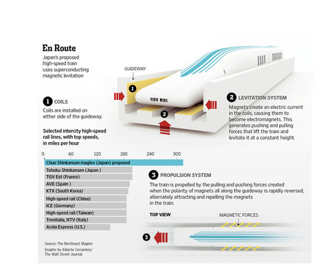 Japan's next big industrial project? Floating trains | T.I.P.S. Tracking | Scoop.it