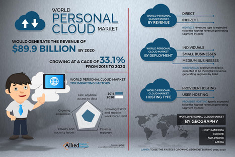 Personal Cloud Market is expected to reach $89.9 billion, globally, by 2020 | Future of Cloud Computing and IoT | Scoop.it