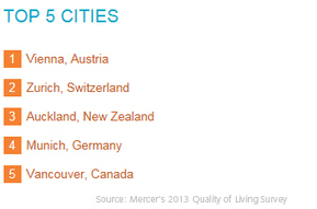 Zürich, YES, AGREE! : 2014 Quality of Living survey | MERCER | Urban Landscape: science, practice and design. | Scoop.it