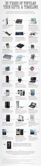 Los gadgets de los 30 últimos años | tecno4 | Scoop.it