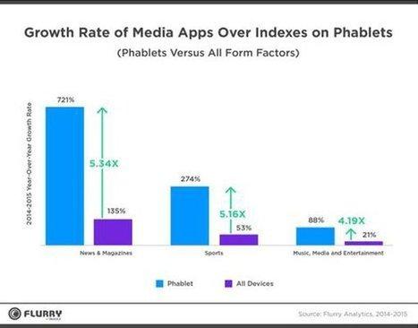 [Etude] Quelles sont les catégories d'applications les plus en vogue ? | Usages web et mobiles, tendances et comportements d'achat | Scoop.it