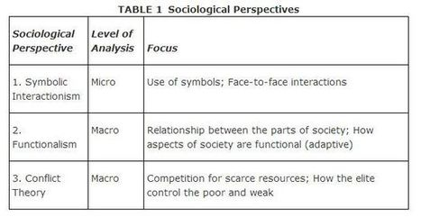 Three Major Perspectives in Sociology | Significant thinkers - their ideas and theories | Scoop.it