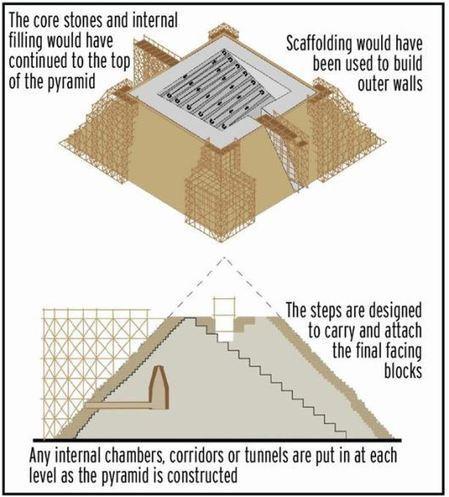 Un ingeniero propone una nueva y rompedora teoría sobre la construcción de las pirámides de Egipto | Enseñar Geografía e Historia en Secundaria | Scoop.it