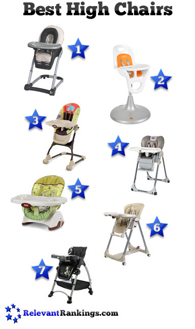 Best High Chairs | Food and Kitchen | Scoop.it