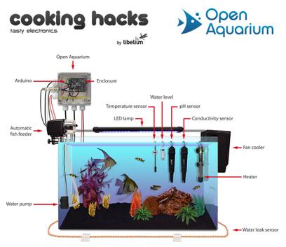 Libelium Launches Hydroponics and Aquaponics Sensor Platforms for Makers | Aquaponics in Action | Scoop.it