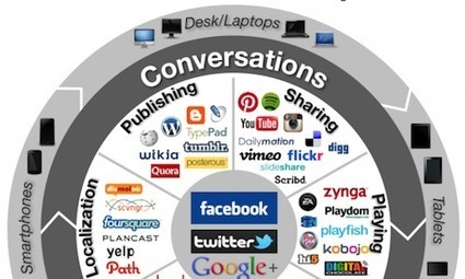 5 Social Media Infographics That Will Change the Way You Think | Social Media with Coffee | Scoop.it