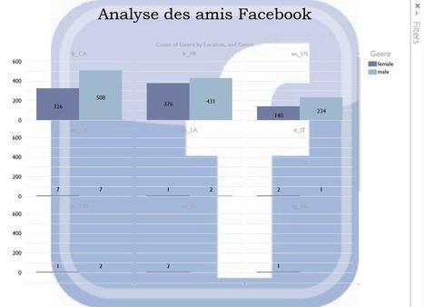 Analysez vos données Facebook avec Power Query et Power View | Actu webmarketing et marketing mobile | Scoop.it