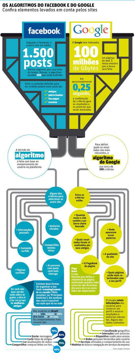 Tipo de inteligência artificial, algoritmo define o que você vê na tela | redes sociais | Scoop.it