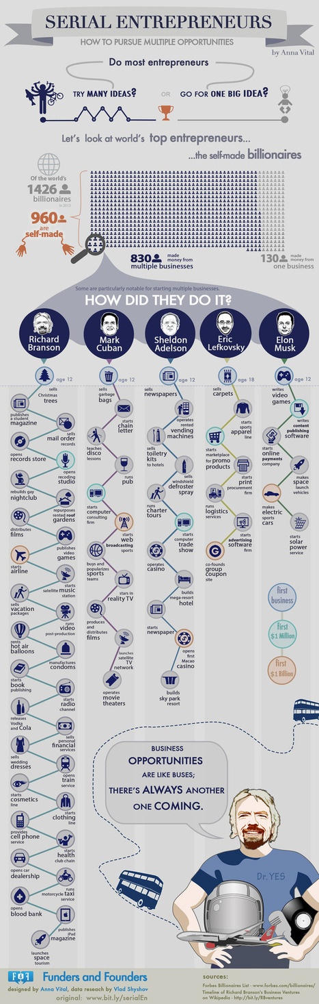 wild-crazy-career-paths-5-self-made.jpg (850x2668 pixels) | Entrepreneurship | Scoop.it