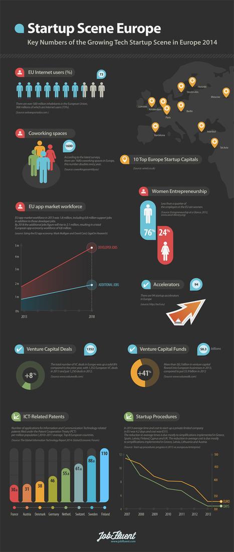 [Infographie] Paris parmi les 10 capitales européennes les plus attractives pour les startups | INFOGRAPHIES | Scoop.it