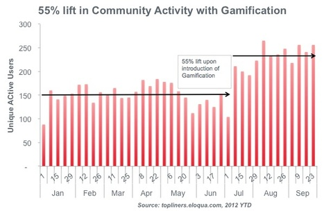 Does Gamification Work for a Customer Community? [CHART]   Do the Enterprise 2.0!   Scoop.it